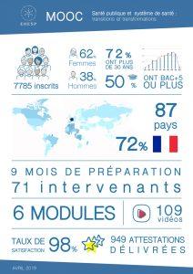 Bilan en chiffres du 2e MOOC de l'EHESP