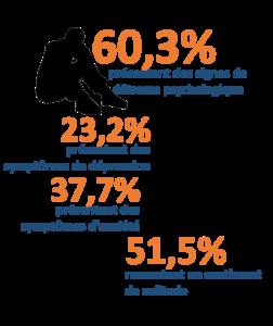 Chiffres de l'étude sur l'impact de la crise sanitaire de la Covid 19 sur la santé mentale des étudiants à Rennes, France